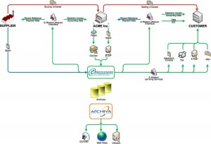 A common flow between a company and its suppliers and customers when using E-Mission.Weaver.
