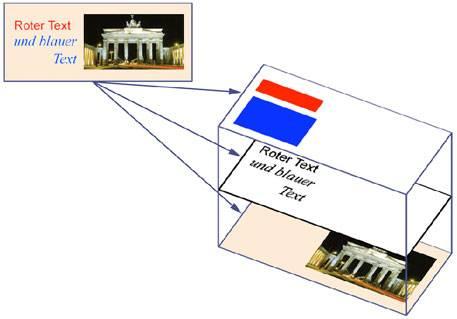 Das LuraTech Ebenen-Verfahren vereint eine klare Darstellung von farbigen Bildern und Texten mit einer besonders geringen Dateigröße.