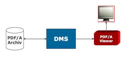 PDF/A-konforme Dokumente anzeigen ist nicht dasselbe, wie Dokumente PDF/A-konform anzeigen.