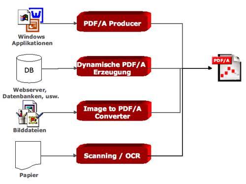 PDF/A Dokumente können aus unterschiedlichen Quellen stammen