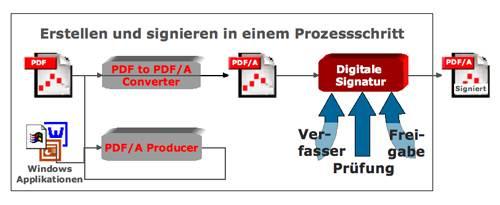 Signieren findet nach der Umwandlung in PDF/A statt.