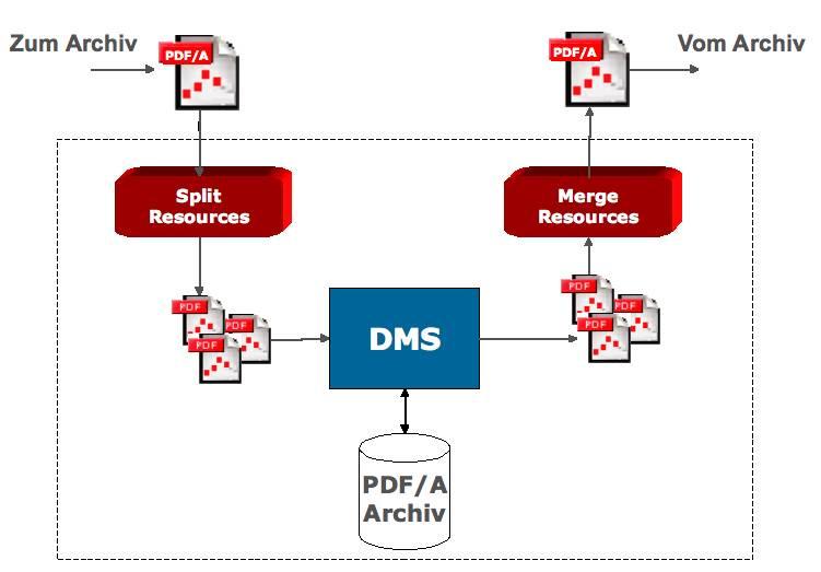 PDF/A Archivierung mit einem erweiterten Archivsystem mit der Möglichkeit zum Mergen von gemeinsamen Ressourcen.