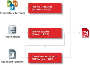 Converting digital sources to PDF/A using various conversion procedures