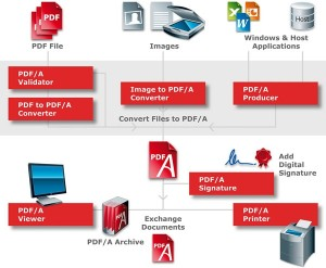 Complete overview of the PDF/A processes,