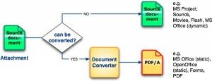 Case distinction when converting file attachments