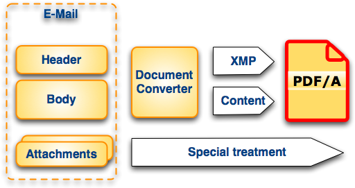 Fig. 2 shows a basic approach to e-mail archiving in PDF/A.