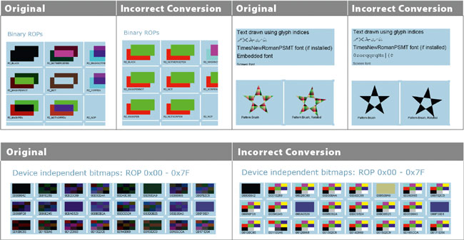 Correct and incorrect conversions: In both cases, the result was a document that conforms to PDF/A, but, in the case of an incorrect conversion, does not correspond to the original document in any way.