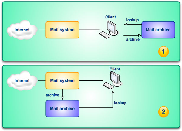Fig. 1: System architecture in e-mail archiving