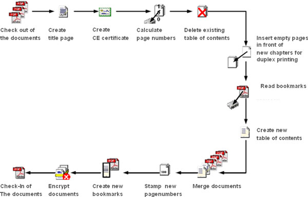 PDF/A in Product Life Cycle 1