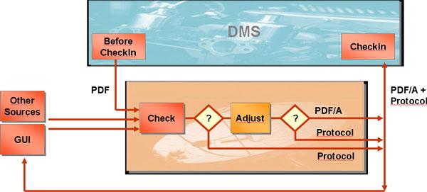 SAP DMS integration with PDF/A check.