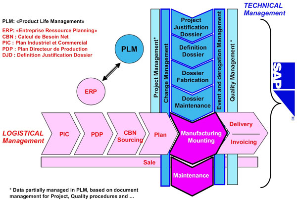 Picture 01: Architecture of Sagem's PLM and ERP solution