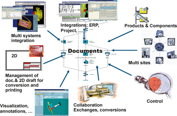 Picture 02: SAP DMS – ERP and PLM integrated document management system