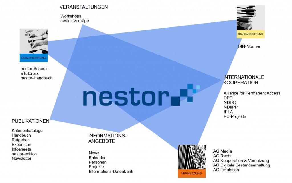 The nestor service portfolio.