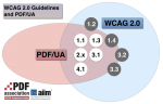 The Venn diagram shows that although WCAG 2.0 and PDF/UA address different domains there is substantial overlap in terms of WCAG 2.0 Guidelines. Five of Guidelines are fully addressed within PDF/UA; four are partially addressed, include normative references to WCAG 2.0, or do not address the subject in the same way. These are: • 1.2 Time-based media • 1.4 Distinguishable • 3.2 Predictable • 3.3 Input assistance