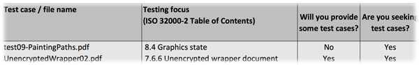 Screen-shot of completed table in Excel file.